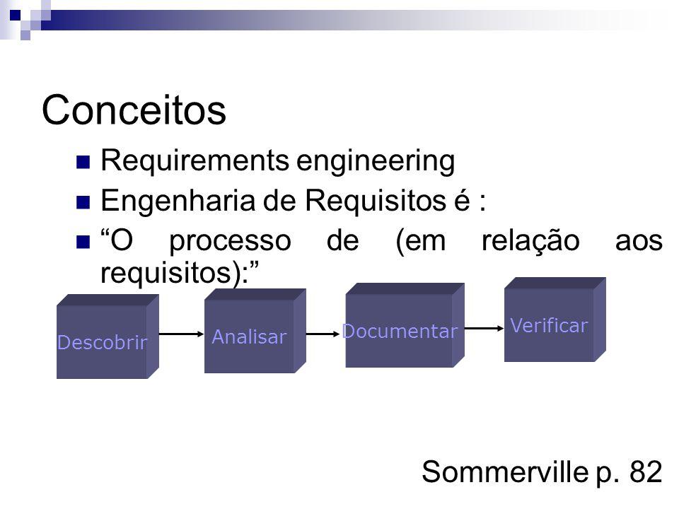 Conceitos Requirements engineering Engenharia de Requisitos é : O processo de (em relação aos requisitos): Sommerville p. 82 Descobrir Analisar Docume