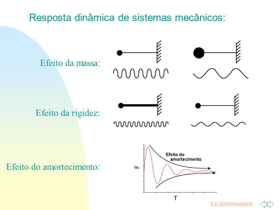 Ir p/ primeira página n ENG03374 - Vibrações I Sistemas não- amortecidos Sistemas amortecidos