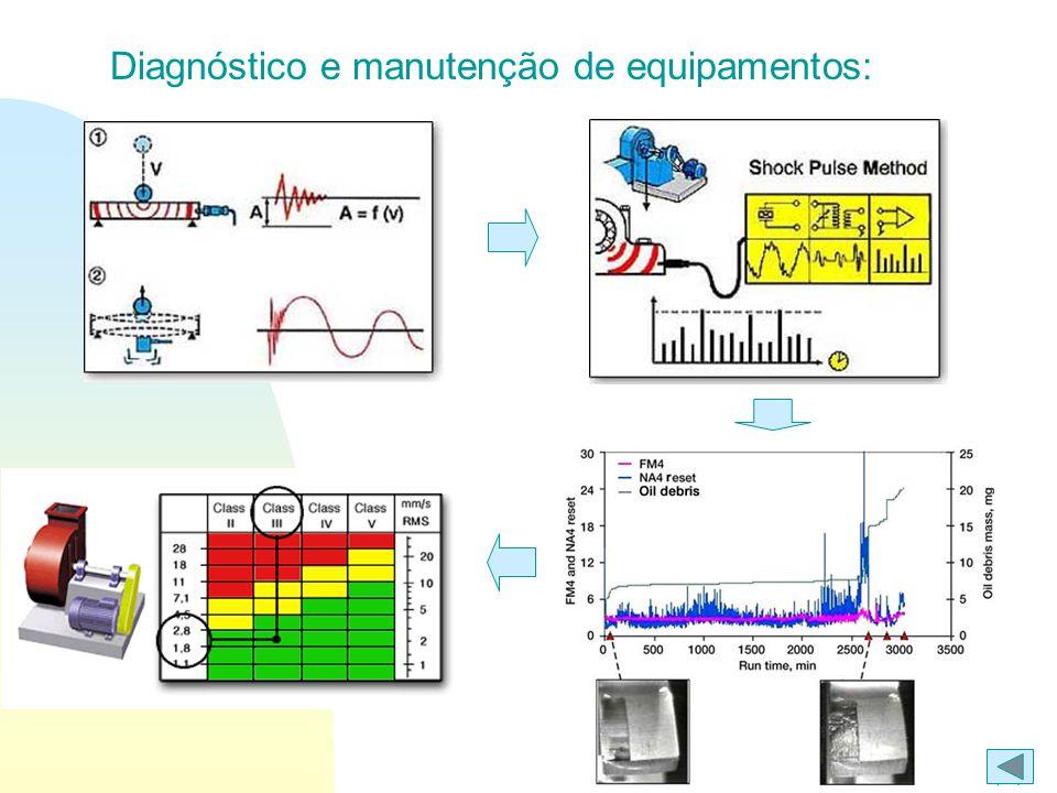 Ir p/ primeira página Resposta dinâmica de sistemas mecânicos: Efeito da massa: Efeito da rigidez: Efeito do amortecimento: