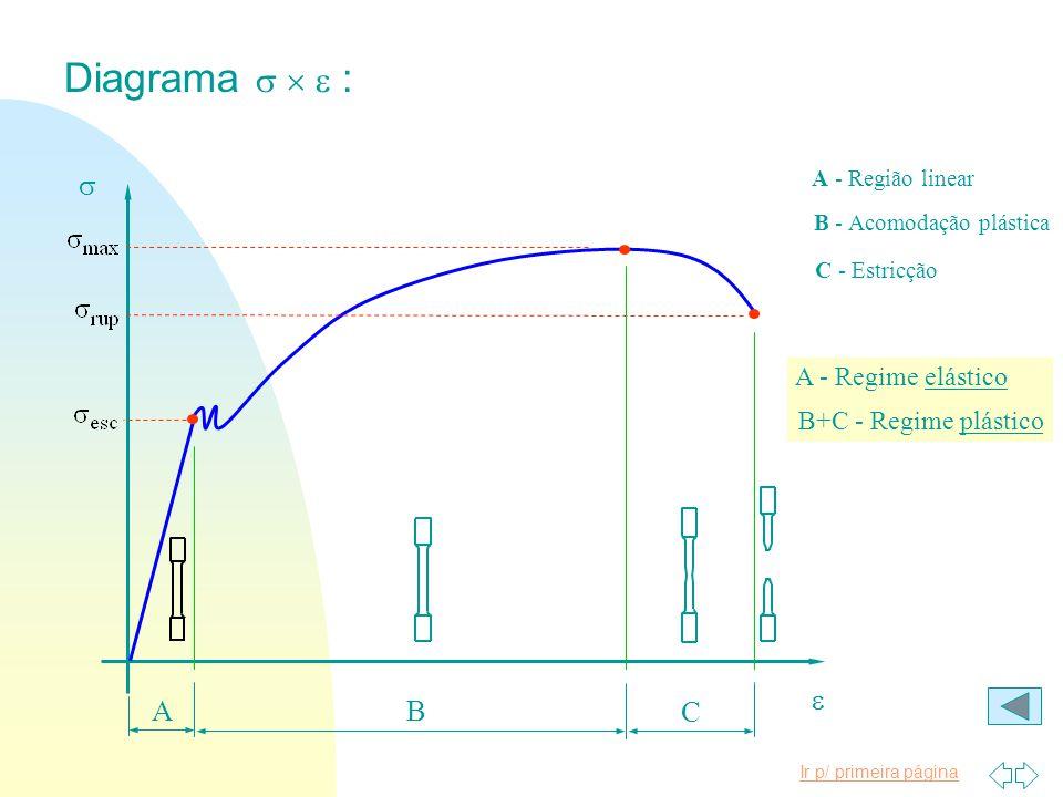Ensaio de tração/compressão: Ourtos ensaios (torção, flexão, dobramento etc.) F u F u n ENG03376 - Ensaios Mecânicos