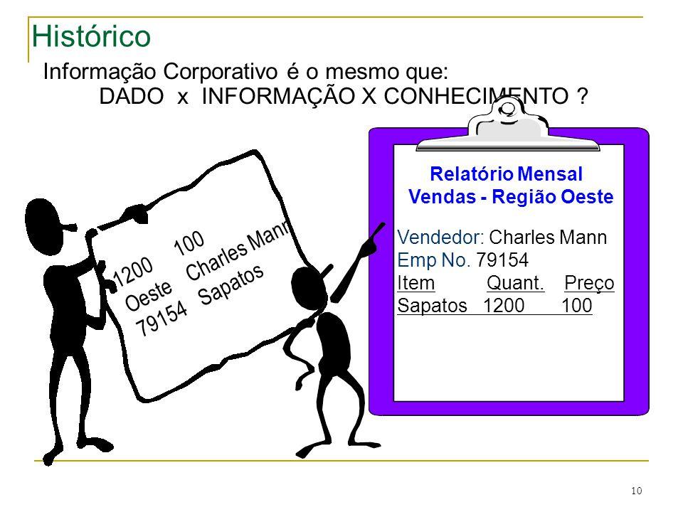 10 Histórico Exemplo Informação Corporativo é o mesmo que: DADO x INFORMAÇÃO X CONHECIMENTO .