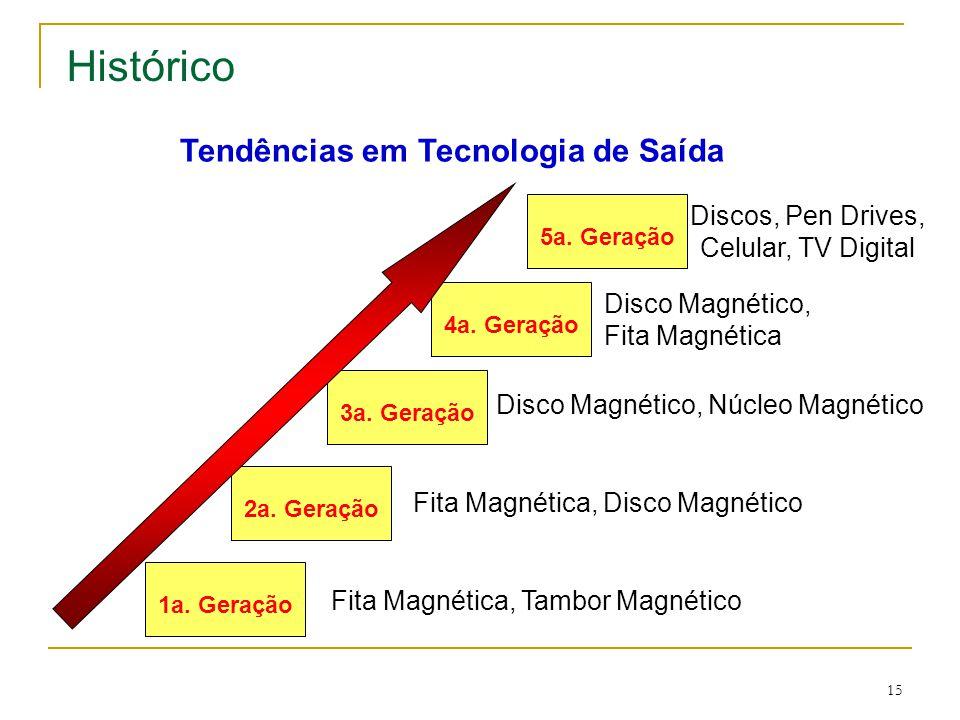 15 Fita Magnética, Tambor Magnético Fita Magnética, Disco Magnético Disco Magnético, Núcleo Magnético Disco Magnético, Fita Magnética 1a.