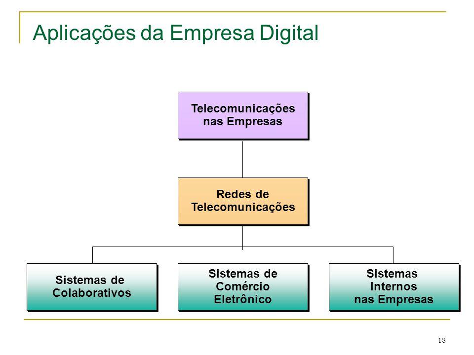 18 Sistemas de Colaborativos Sistemas de Colaborativos Sistemas de Comércio Eletrônico Sistemas de Comércio Eletrônico Sistemas Internos nas Empresas Sistemas Internos nas Empresas Redes de Telecomunicações Redes de Telecomunicações nas Empresas Telecomunicações nas Empresas Aplicações da Empresa Digital