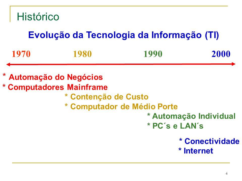 4 1970 1980 1990 2000 * Automação do Negócios * Computadores Mainframe * Contenção de Custo * Computador de Médio Porte * Automação Individual * PC´s e LAN´s * Conectividade * Internet Evolução da Tecnologia da Informação (TI) Histórico