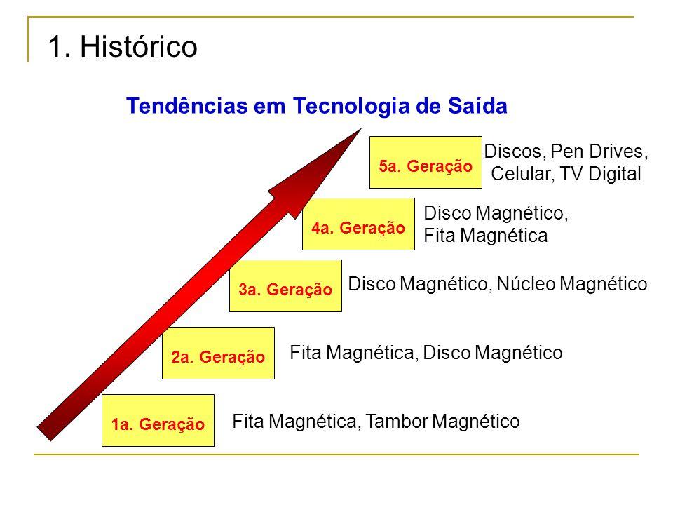 Fita Magnética, Tambor Magnético Fita Magnética, Disco Magnético Disco Magnético, Núcleo Magnético Disco Magnético, Fita Magnética 1a.