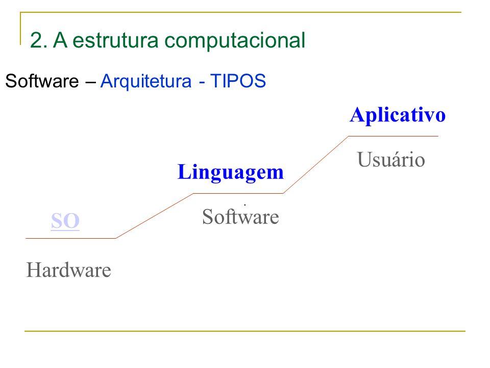 2.A estrutura computacional Software – Arquitetura - TIPOS.