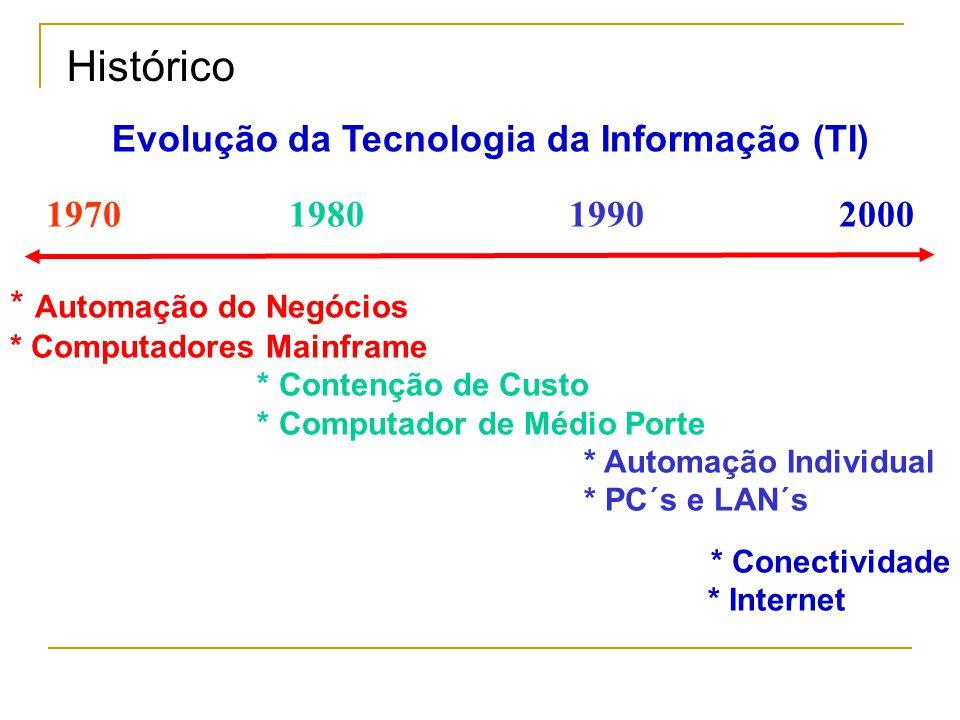 1970 1980 1990 2000 * Automação do Negócios * Computadores Mainframe * Contenção de Custo * Computador de Médio Porte * Automação Individual * PC´s e LAN´s * Conectividade * Internet Evolução da Tecnologia da Informação (TI) Histórico