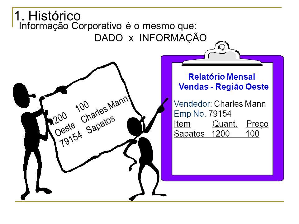 Informação Corporativo é o mesmo que: DADO x INFORMAÇÃO 1.