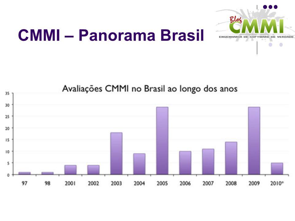 CMMI – Panorama Brasil