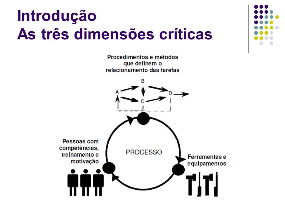 Introdução As três dimensões críticas
