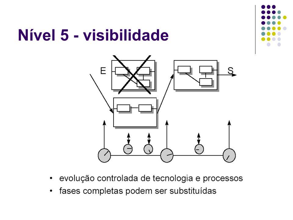 Nível 5 - visibilidade