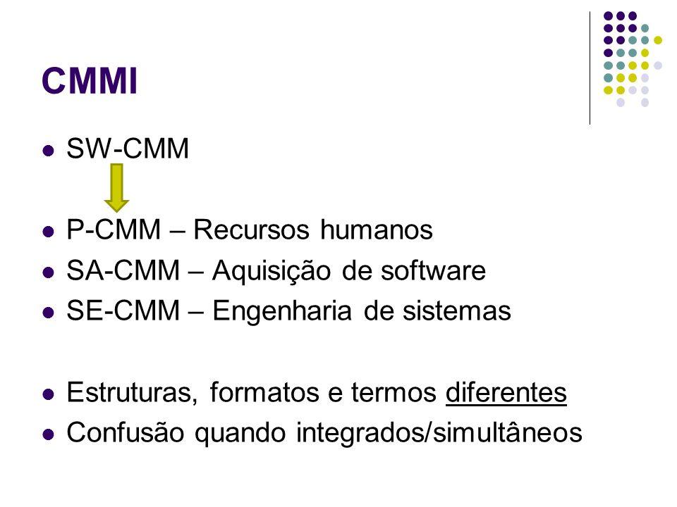 CMMI SW-CMM P-CMM – Recursos humanos SA-CMM – Aquisição de software SE-CMM – Engenharia de sistemas Estruturas, formatos e termos diferentes Confusão quando integrados/simultâneos