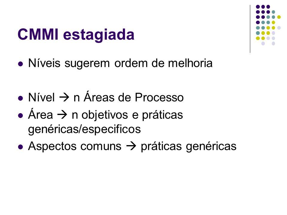 CMMI estagiada Níveis sugerem ordem de melhoria Nível n Áreas de Processo Área n objetivos e práticas genéricas/especificos Aspectos comuns práticas g
