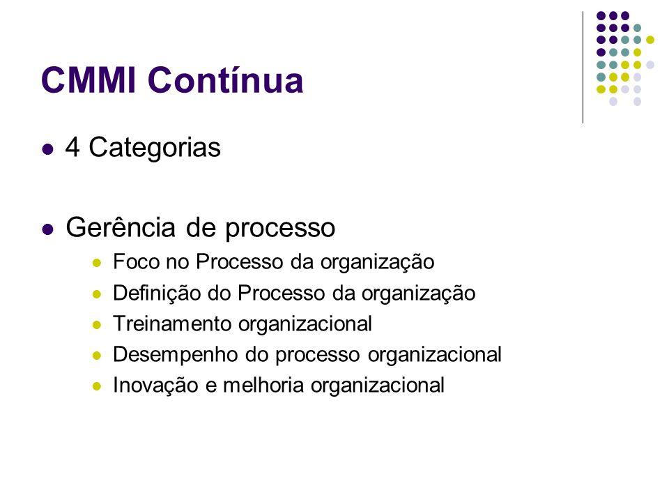CMMI Contínua 4 Categorias Gerência de processo Foco no Processo da organização Definição do Processo da organização Treinamento organizacional Desempenho do processo organizacional Inovação e melhoria organizacional