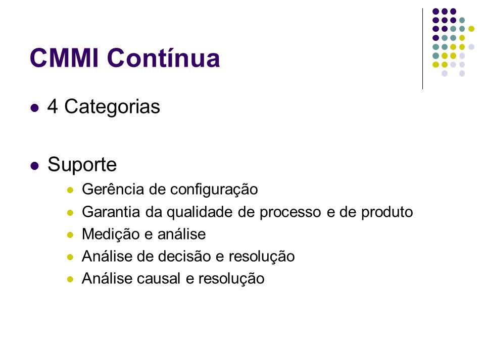 CMMI Contínua 4 Categorias Suporte Gerência de configuração Garantia da qualidade de processo e de produto Medição e análise Análise de decisão e resolução Análise causal e resolução