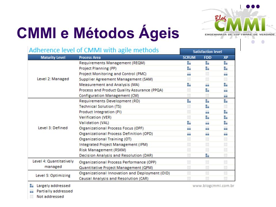 CMMI e Métodos Ágeis
