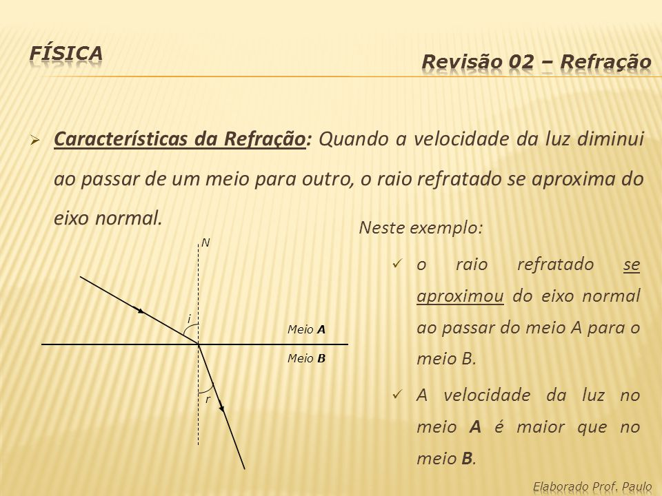 Características da Refração: Quando a velocidade da luz diminui ao passar de um meio para outro, o raio refratado se aproxima do eixo normal. Neste ex
