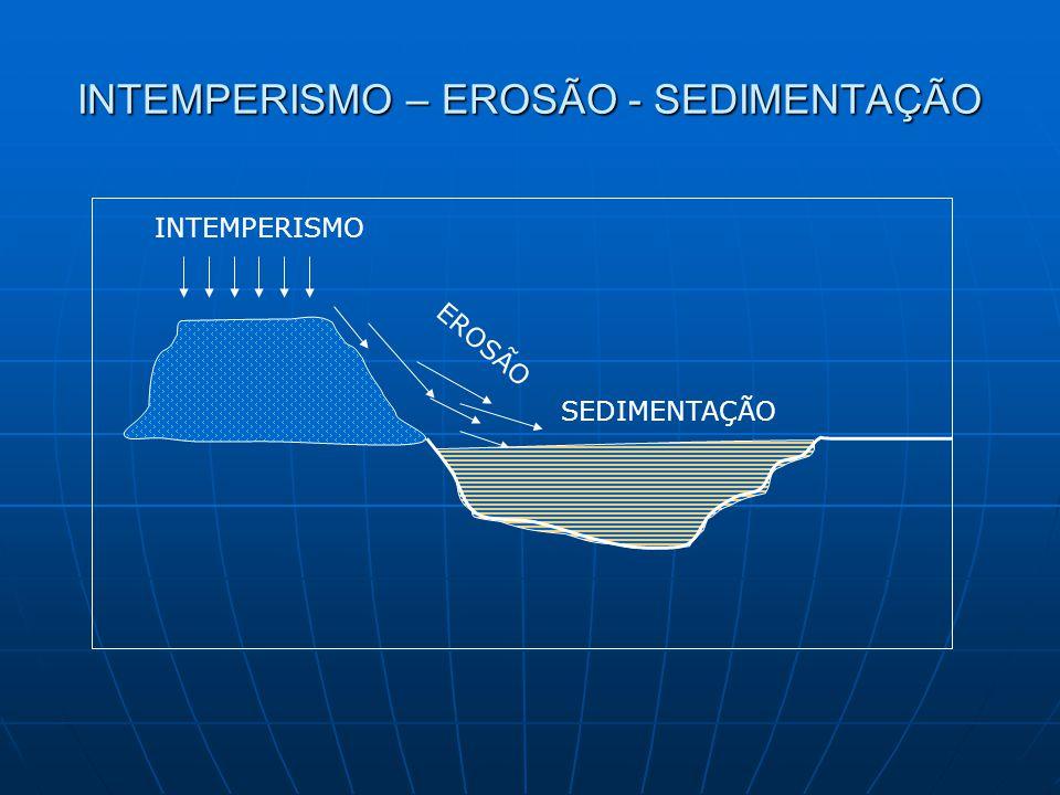 INTEMPERISMO – EROSÃO - SEDIMENTAÇÃO INTEMPERISMO EROSÃO SEDIMENTAÇÃO