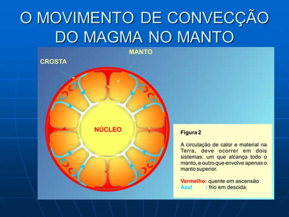 O MOVIMENTO DE CONVECÇÃO DO MAGMA NO MANTO