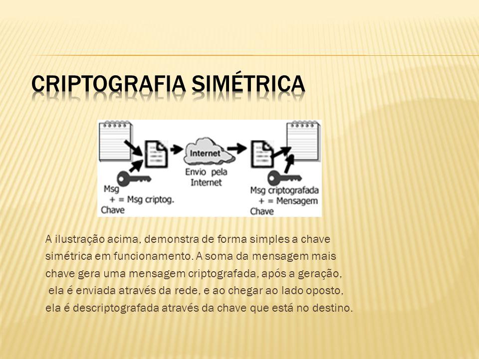 A ilustração acima, demonstra de forma simples a chave simétrica em funcionamento. A soma da mensagem mais chave gera uma mensagem criptografada, após