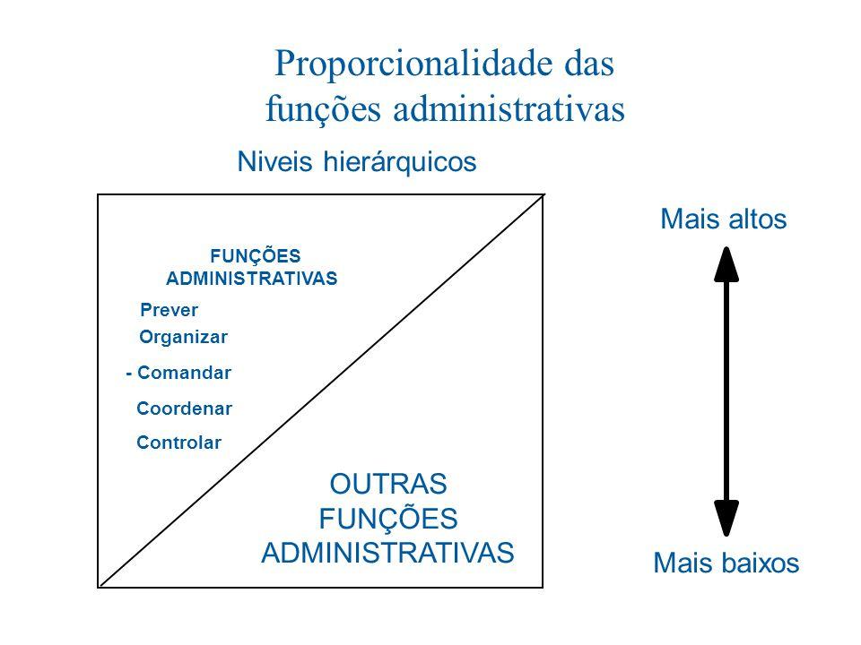 FUNÇÕES ADMINISTRATIVAS - Prever - Organizar - Comandar - Coordenar - Controlar OUTRAS FUNÇÕES ADMINISTRATIVAS Niveis hierárquicos Mais altos Mais bai