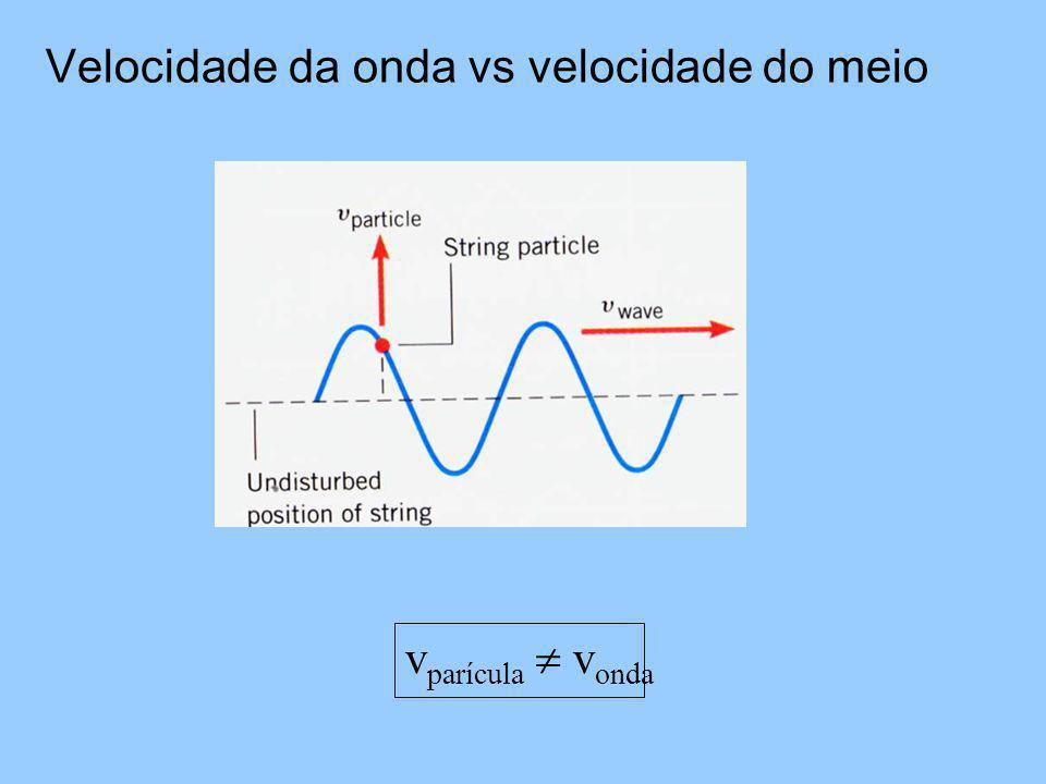 Velocidade da onda vs velocidade do meio v parícula v onda