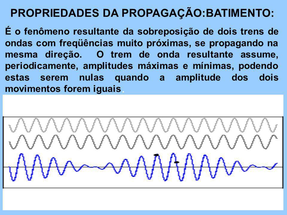 PROPRIEDADES DA PROPAGAÇÃO:BATIMENTO: É o fenômeno resultante da sobreposição de dois trens de ondas com freqüências muito próximas, se propagando na mesma direção.