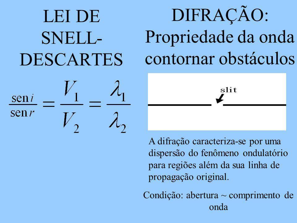 LEI DE SNELL- DESCARTES DIFRAÇÃO: Propriedade da onda contornar obstáculos Condição: abertura ~ comprimento de onda A difração caracteriza-se por uma dispersão do fenômeno ondulatório para regiões além da sua linha de propagação original.