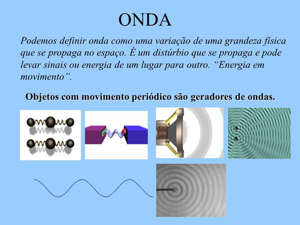 Podemos definir onda como uma variação de uma grandeza física que se propaga no espaço.