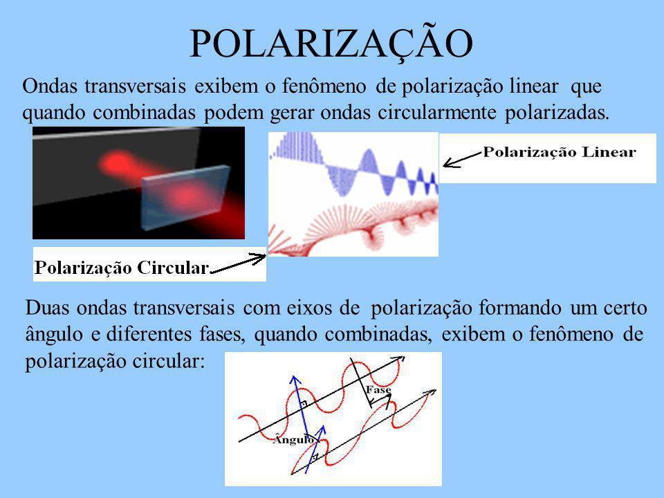 POLARIZAÇÃO Ondas transversais exibem o fenômeno de polarização linear que quando combinadas podem gerar ondas circularmente polarizadas.