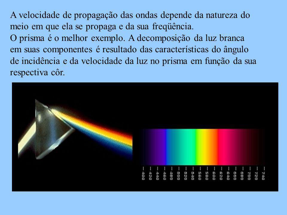 A velocidade de propagação das ondas depende da natureza do meio em que ela se propaga e da sua freqüência.