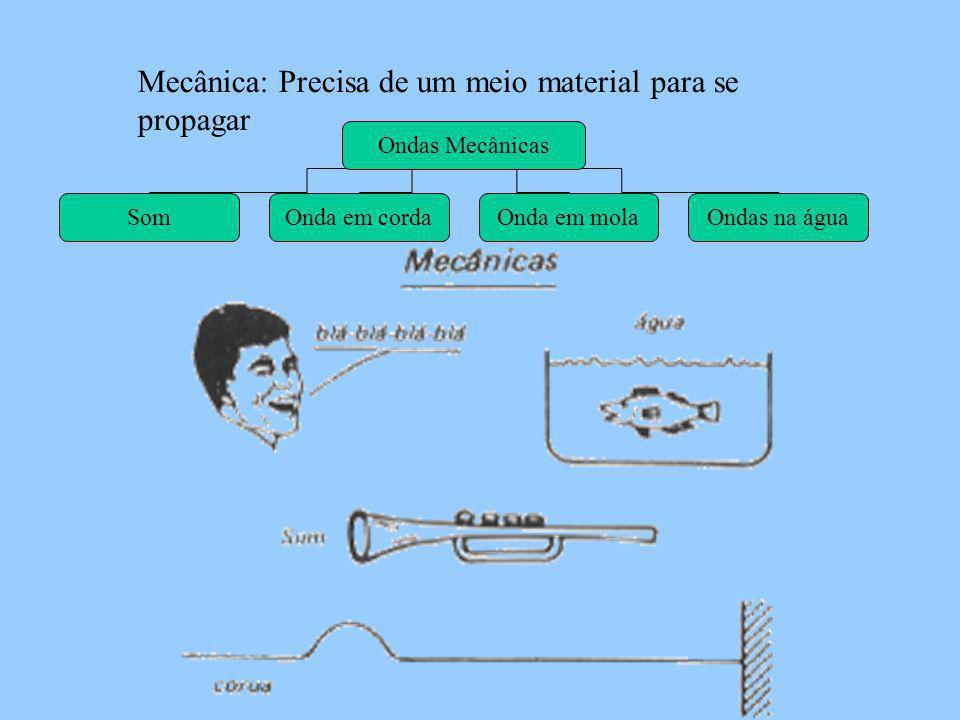 Mecânica: Precisa de um meio material para se propagar Ondas Mecânicas SomOnda em cordaOnda em molaOndas na água