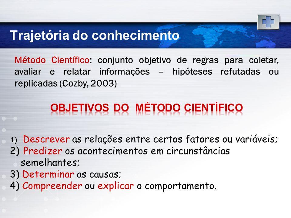 Método Científico: conjunto objetivo de regras para coletar, avaliar e relatar informações – hipóteses refutadas ou replicadas (Cozby, 2003) 1) Descre