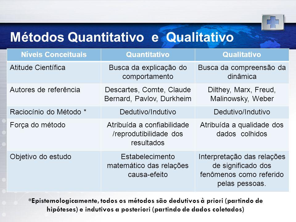 Métodos Quantitativo e Qualitativo Níveis ConceituaisQuantitativoQualitativo Atitude CientíficaBusca da explicação do comportamento Busca da compreens