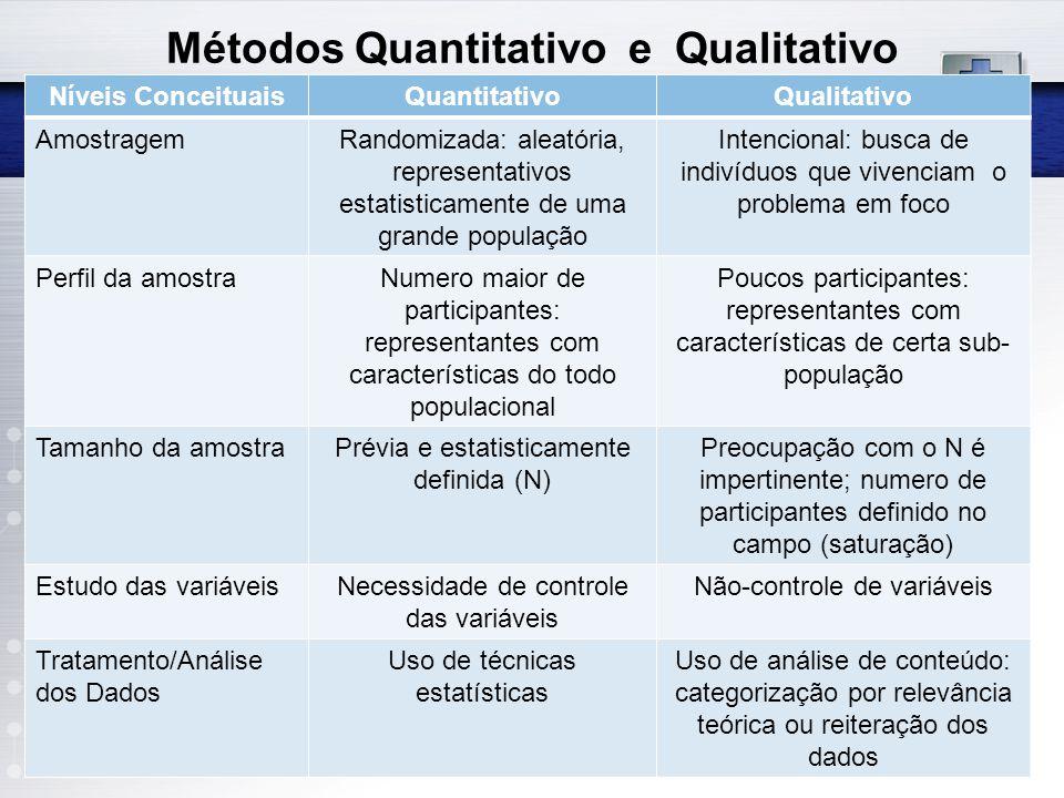 Métodos Quantitativo e Qualitativo Níveis ConceituaisQuantitativoQualitativo AmostragemRandomizada: aleatória, representativos estatisticamente de uma