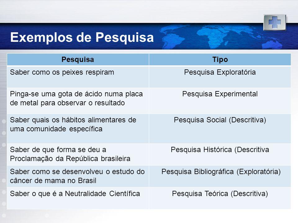 Exemplos de Pesquisa PesquisaTipo Saber como os peixes respiramPesquisa Exploratória Pinga-se uma gota de ácido numa placa de metal para observar o re