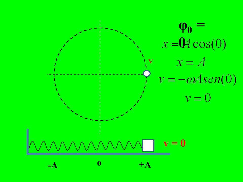 FUNÇÃO HORÁRIA DA ACELERAÇÃO t=0 => v = -ω 2 A cos φ 0 Veja exemplos de fase inicial quando t = 0: Aceleração Máxima x =±A