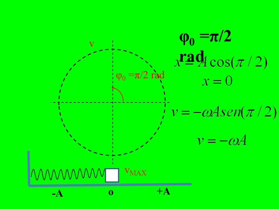 φ0 =0φ0 =0 o -A +A v = 0 v