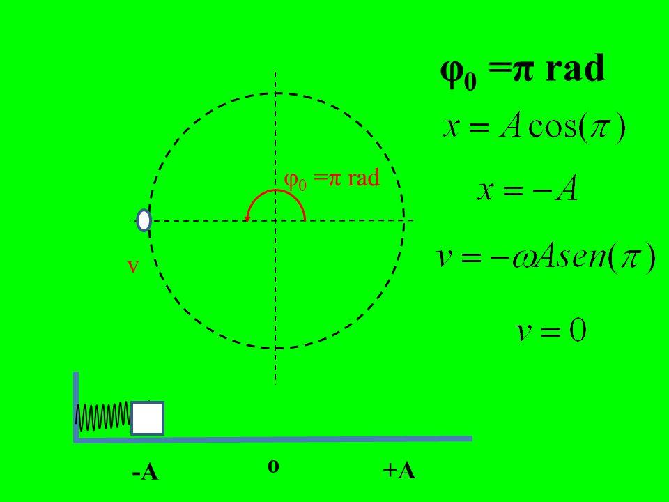 v φ 0 =π/2 rad -A o +A v MAX