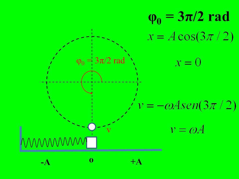 v φ 0 =π rad -A o +A