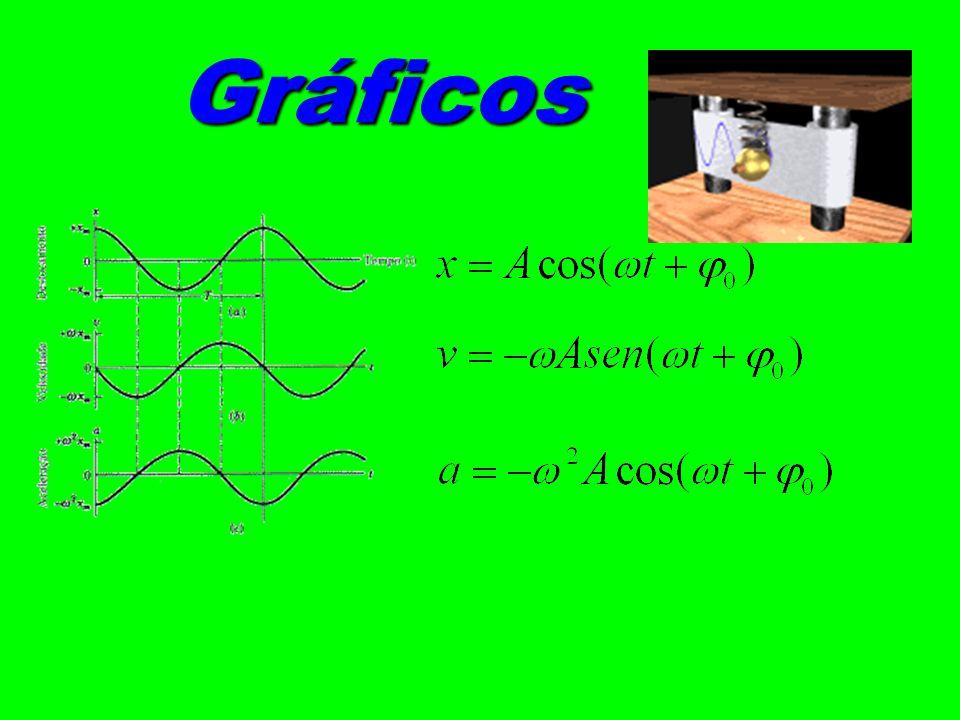 φ 0 = 2π rad v v = 0 o -A +A
