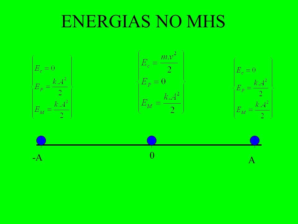 VALORES MÁXIMOS DE x, V e a A 0 -A