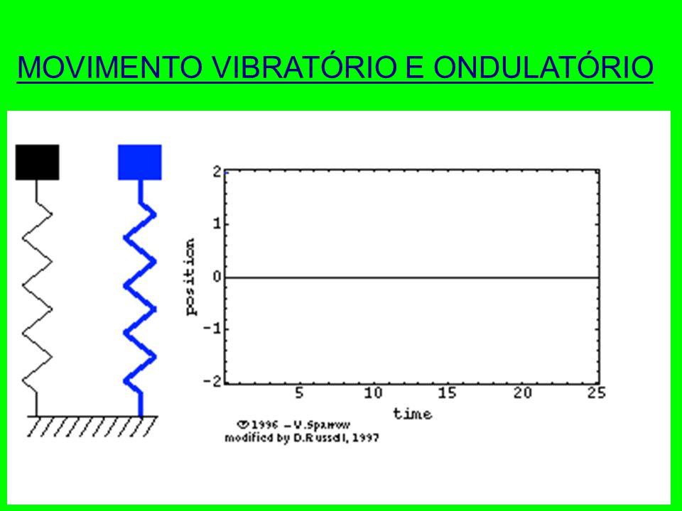 Movimento Vibratório e Ondulatório MOVIMENTO PERIÓDICO : Forma particular do Movimento Vibratório, em que as oscilações se realizam em tempos (período