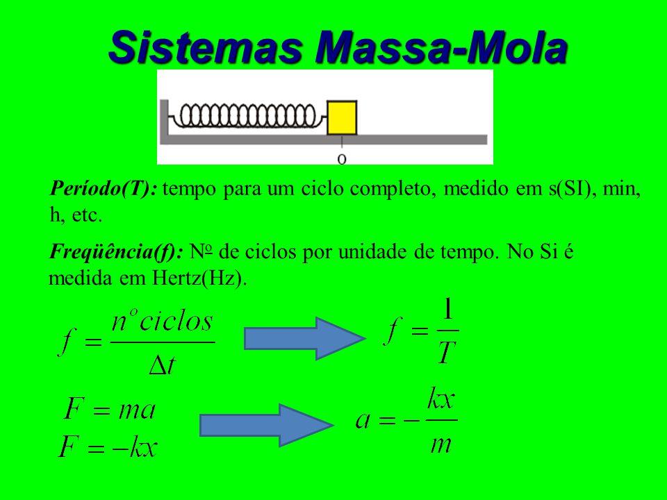 Cosseno Seno + + + + - - - - M.C.U.M.H.S.ω Vel.