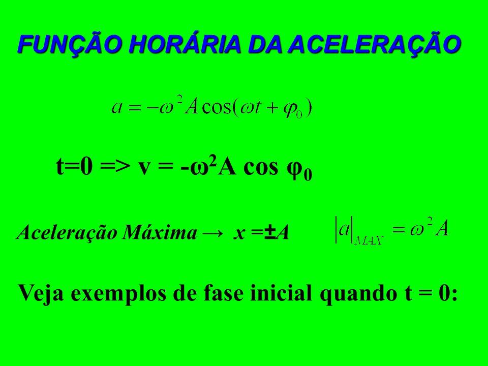 FUNÇÃO HORÁRIA DA POSIÇÃO/ELONGAÇÃO φ 0 Fase Inicial (rad) Fase (rad) t=0 => x = A cos φ 0 Função Horária da Velocidade t = 0 => v = -ωA sen φ 0 Veloc