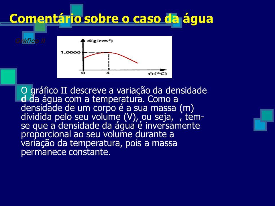 Comentário sobre o caso da água Gráfico II O gráfico II descreve a variação da densidade d da água com a temperatura.