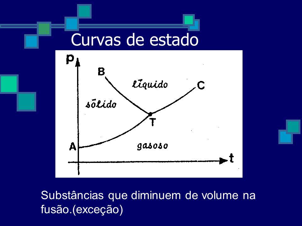 Curvas de estado Substâncias que diminuem de volume na fusão.(exceção)