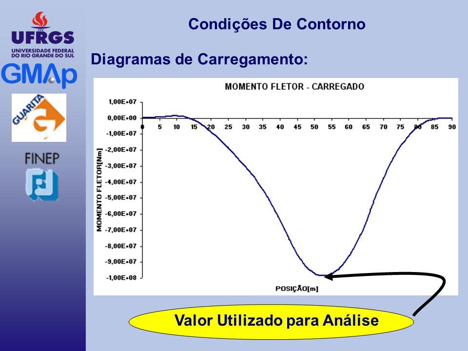 Condições De Contorno Diagramas de Carregamento: Valor Utilizado para Análise