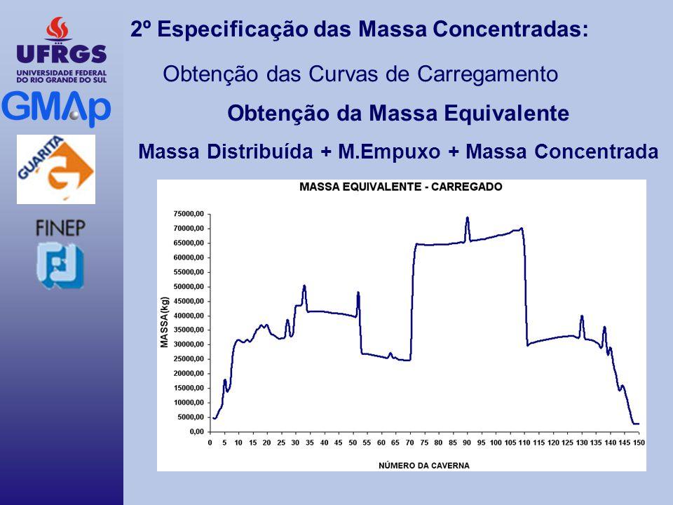 2º Especificação das Massa Concentradas: Obtenção das Curvas de Carregamento Obtenção da Massa Equivalente Massa Distribuída + M.Empuxo + Massa Concentrada