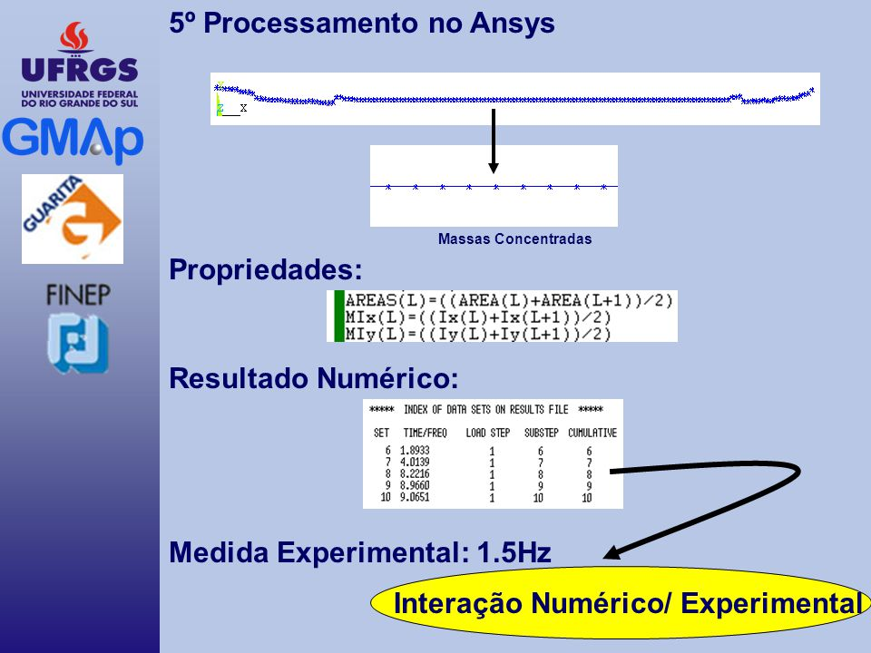 Massas Concentradas 5º Processamento no Ansys Propriedades: Resultado Numérico: Medida Experimental: 1.5Hz Interação Numérico/ Experimental